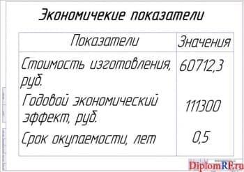 Показатели экономической эффективности (формат А1)