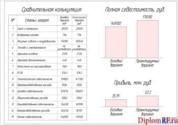 Чертеж эффективности экономической (формат А1)
