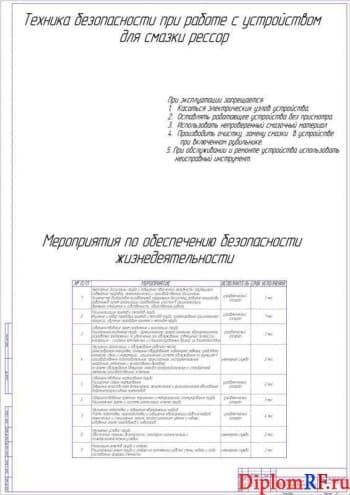 Чертеж безопасности жизнедеятельности (формат А1)