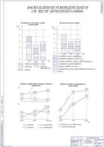 Безопасность жизнедеятельности на производстве (формат А1)