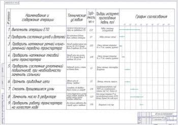 Чертеж технологической карты на ТО-1 транспортера ТС-40М (формат А1)