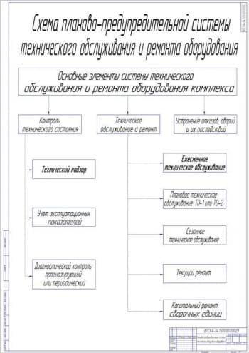Схема планово-предупредительная система технического обслуживания оборудования  (формат А1)