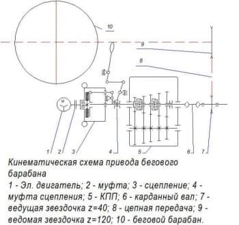 Чертеж кинематическая схема привода бегового барабана