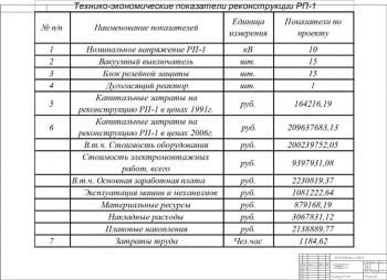 Технико-экономические показатели реконструкции РП-1 А1