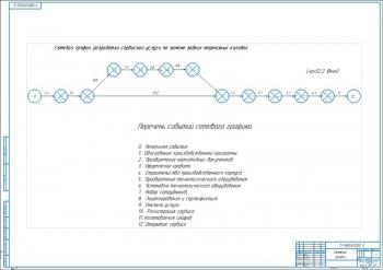 9.Сетевой график разработки сервисной услуги по замене задних тормозных колодок А1