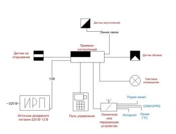 9.Структурная схема с указанием: датчик акустический, датчик на отрывание, датчик объема, источник резервного питания, пульт управления, оконечное или передающее устройство, световое оповещение